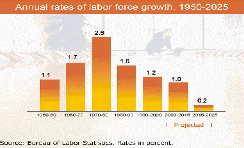 annual labor force growth
