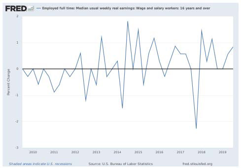 graph of median usual weekly real earnings