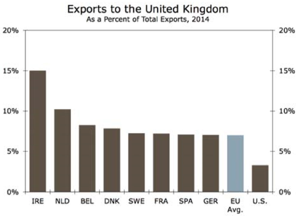 exports to uk