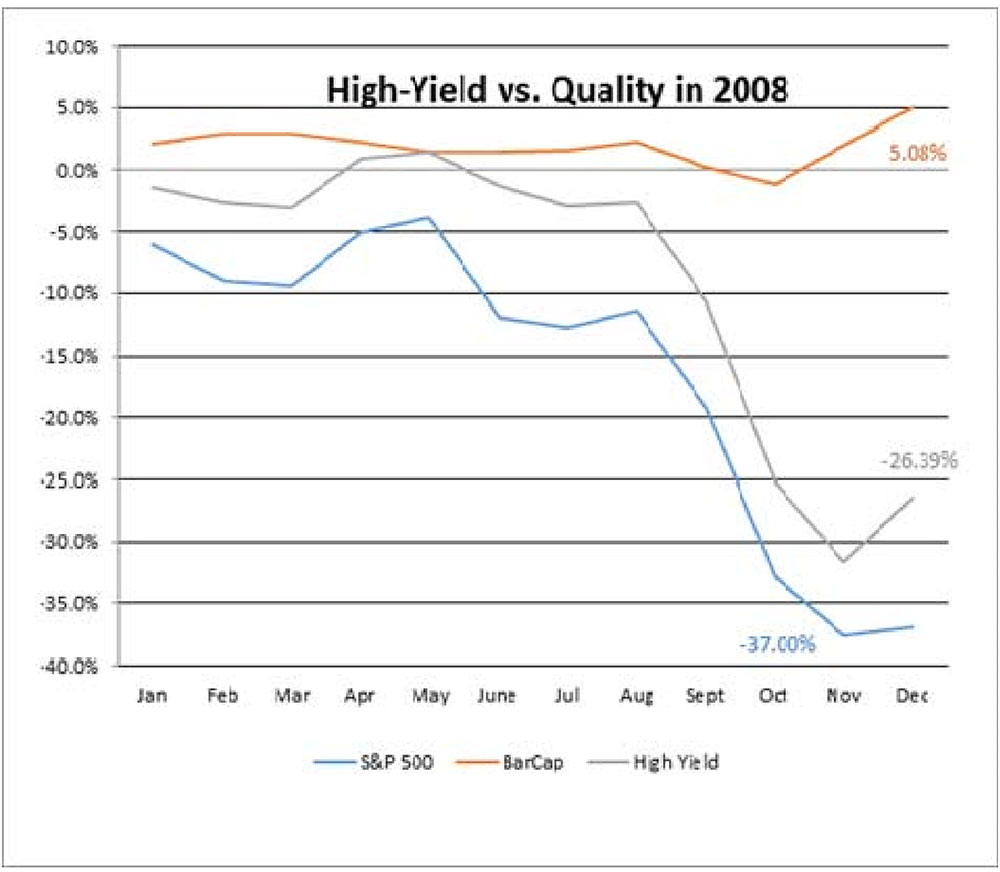 high yield vs quality