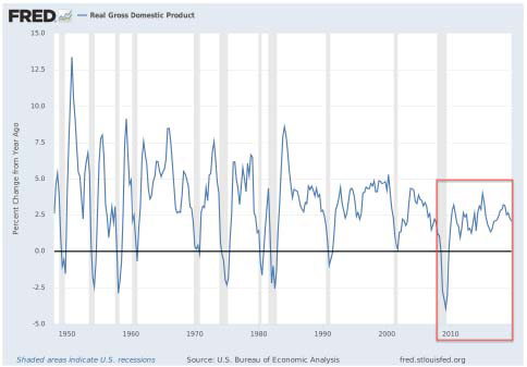 graph of real gross domestic product